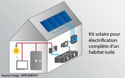 kit électrification solaire