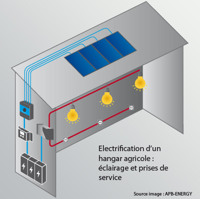Electrification solaire hangar agricole